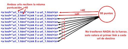 autoridad enlaces estructura web