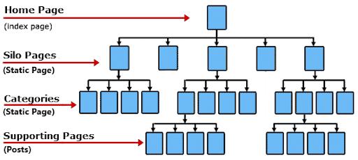 estructura silo web
