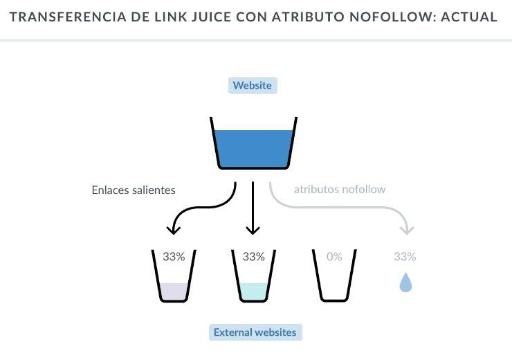 transferencia link juice estructura web