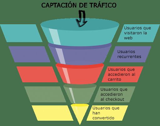 captación de trafico