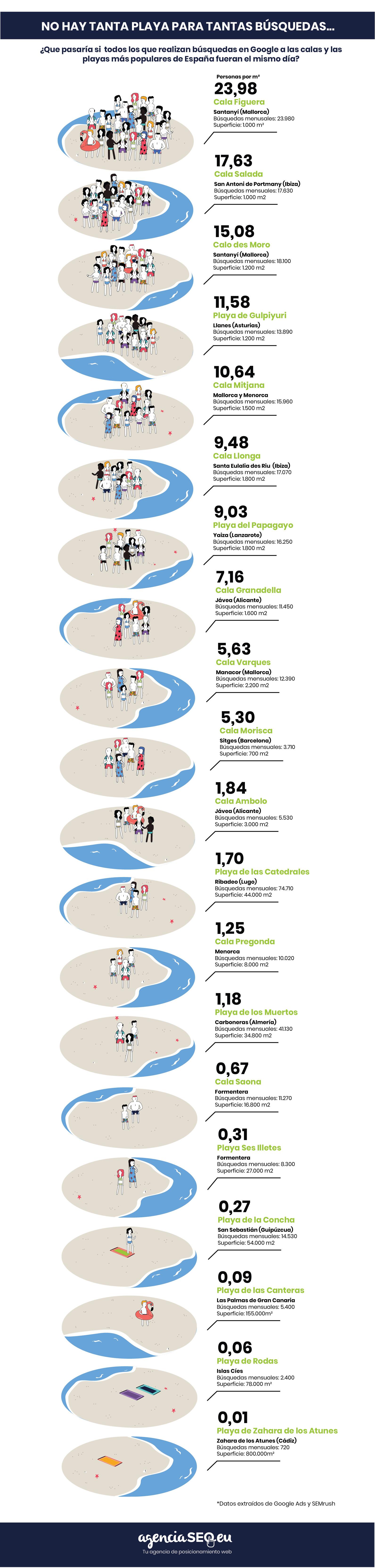 Infografía calas en España