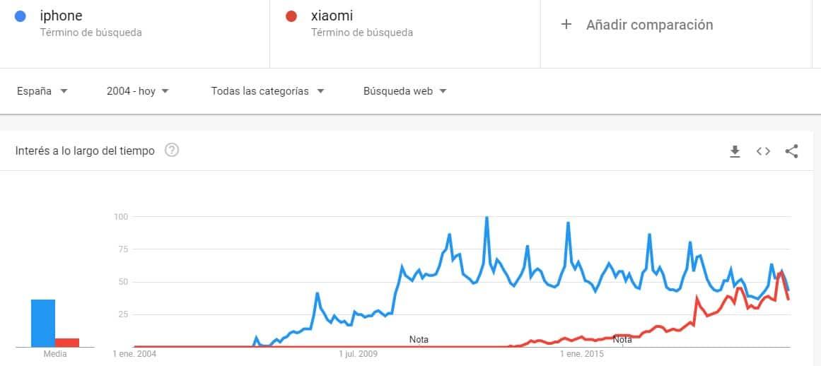 Comparativa de tendencias de búsqueda