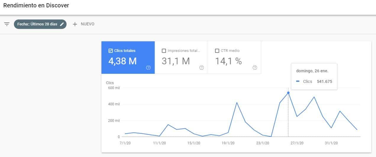 Tráfico directo de Google Discover
