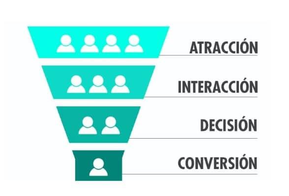 Funnel estrategia SEO y Branding