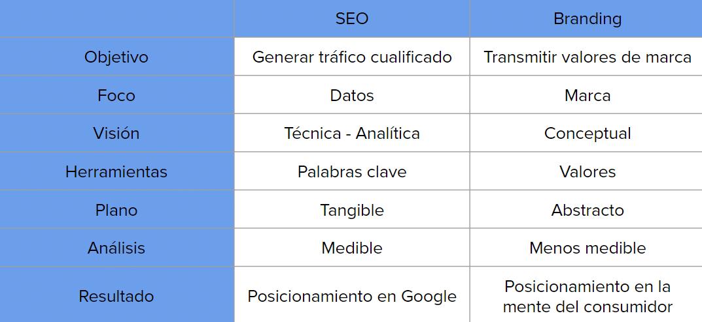 Comparativa entre SEO y Branding