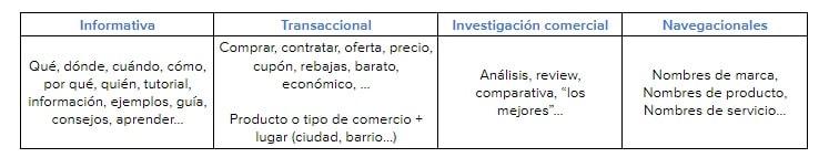 Ejemplos tipos keywords según intención de búsqueda
