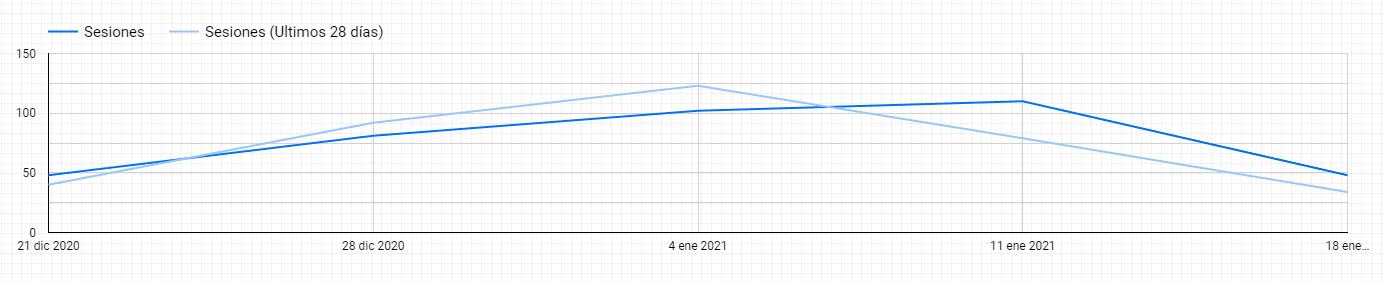 gráfica lineal